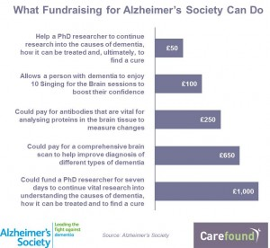 Fundraising for Alzheimers Society InfoGraphic